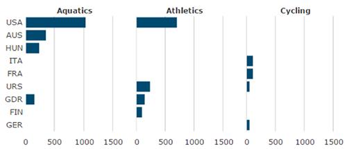 Multi-level Axis Data Visualization