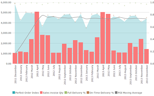 Combination Charts Data Visualization