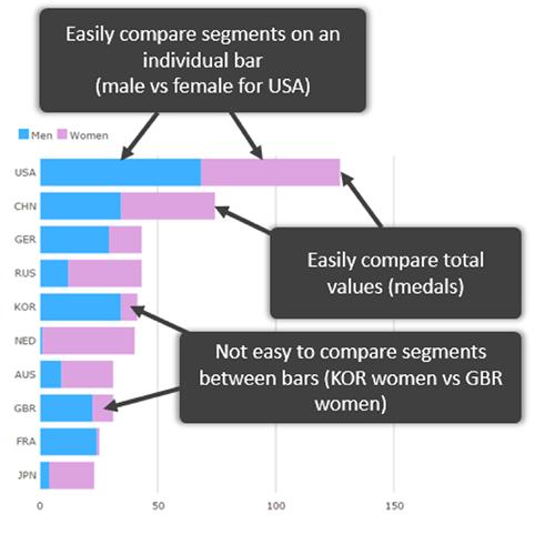 Stacked Bars Good Chart Design