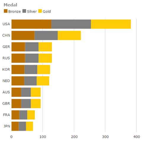 Stacked Bars Bad Chart Design