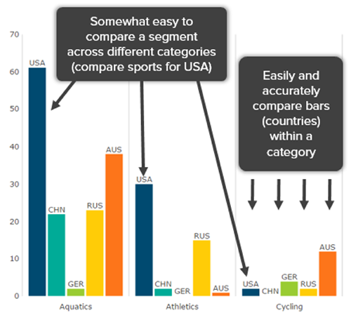 Bar Chart Good Data Visualization