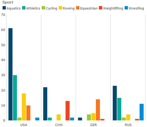 Bar Charts Bad Data Visualization