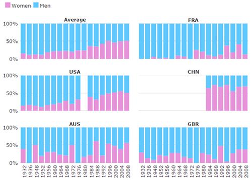Multi-Chart Good Data Visualization