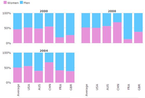 Multi-Charts Bad Data Visualization
