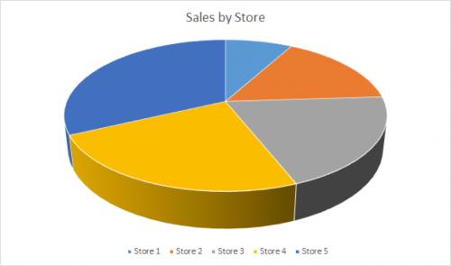 Chart Design and Data Visualization Pie Chart