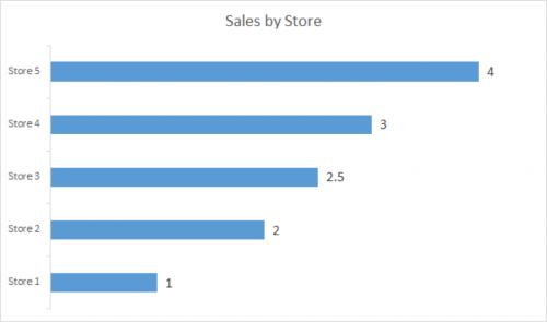 Chart Design and Data Visualization Bar Chart