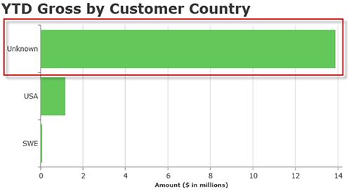 YTD Gross by Customer Country Bar Chart