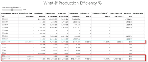 What-If Production Efficiency & Chart BI
