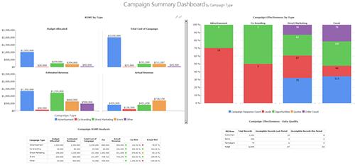 Campaign Summary Dashboards BI