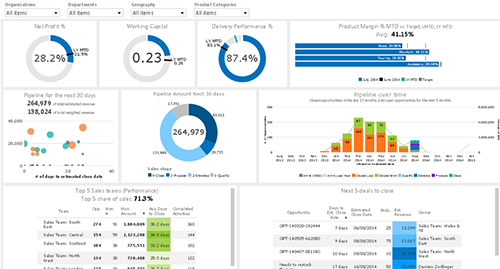 BI Dashboard Design