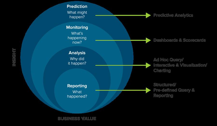 Business Intelligence Classification