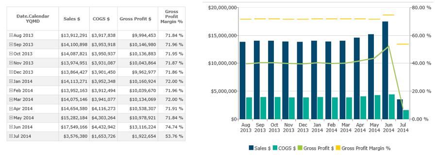 Financial Analytics Data Visualization