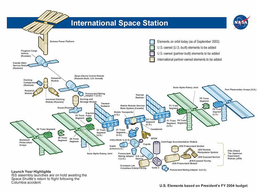 NASA Space Station Data Visualization