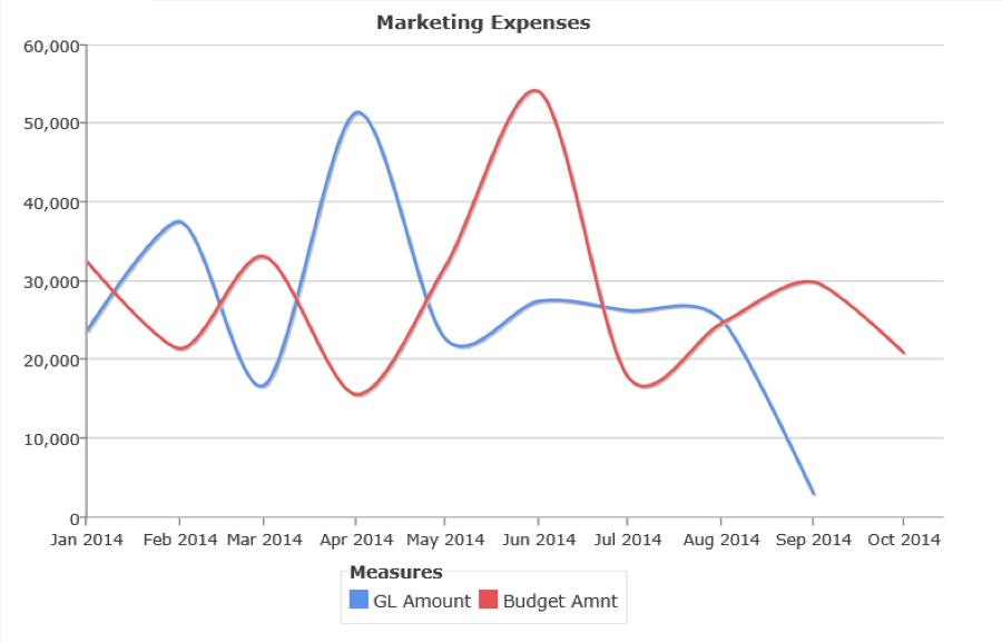 Marketing Expenses Data Line Graph
