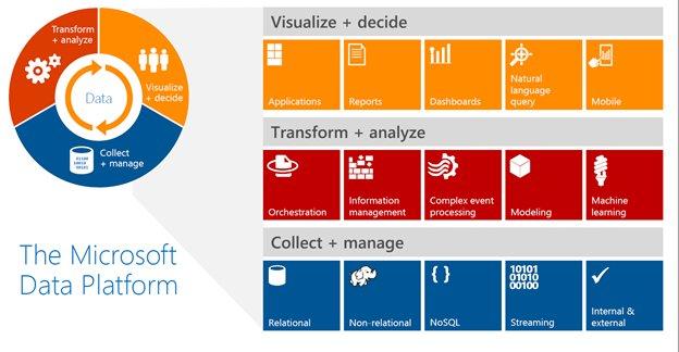 Microsoft Data Platform BI