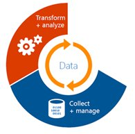 Transform and Analyze Data on Premise BI