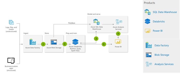 Modern Data Warehouse Cloud