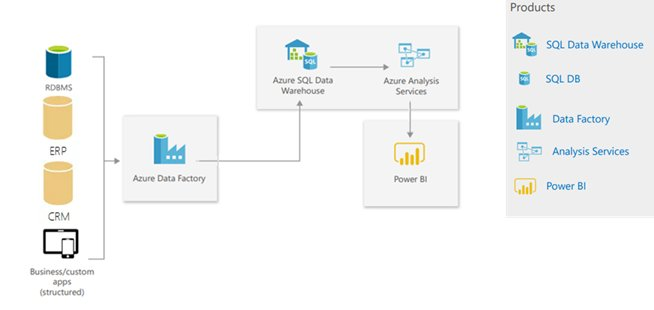 Modern Data Warehouse Azure