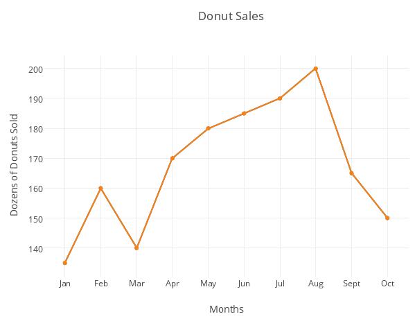 Donut Sales Line Chart