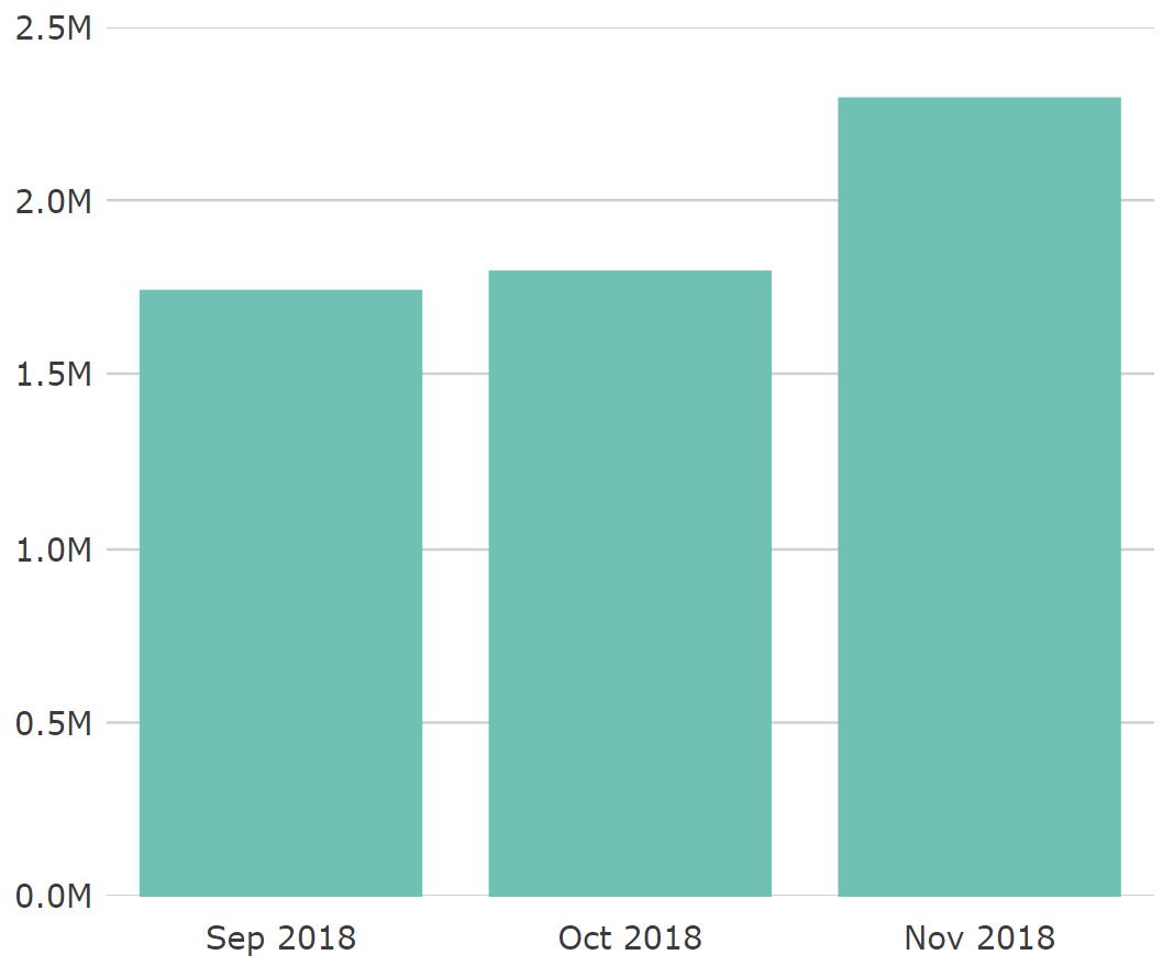 Historical Reporting Bar Chart