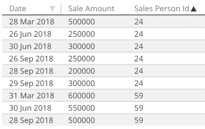 Source Data Historical Sales Reporting