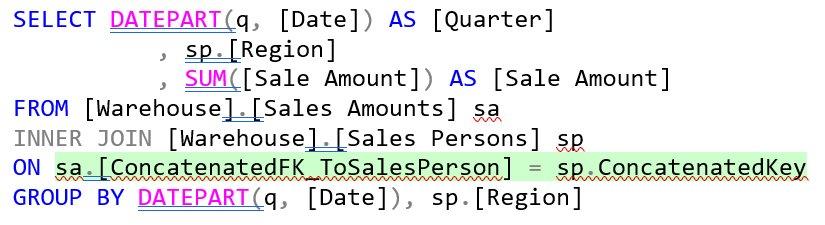 SQL Query Sales Amounts